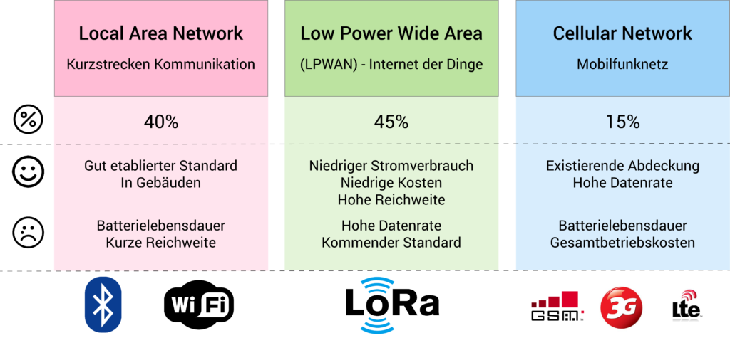 LoRaWAN vs Bluetooth vs WIFI vs GSM vs 3G vs LTE